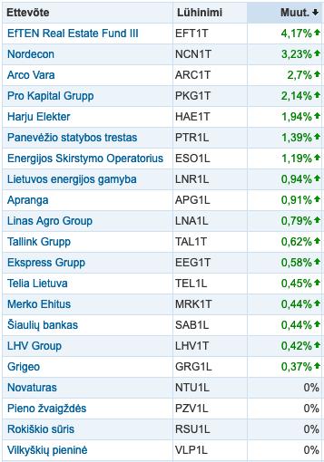 04617a6599f Juunis näitas Balti börs rahulikku tõusu, Baltika aktsia hind jätkab ...